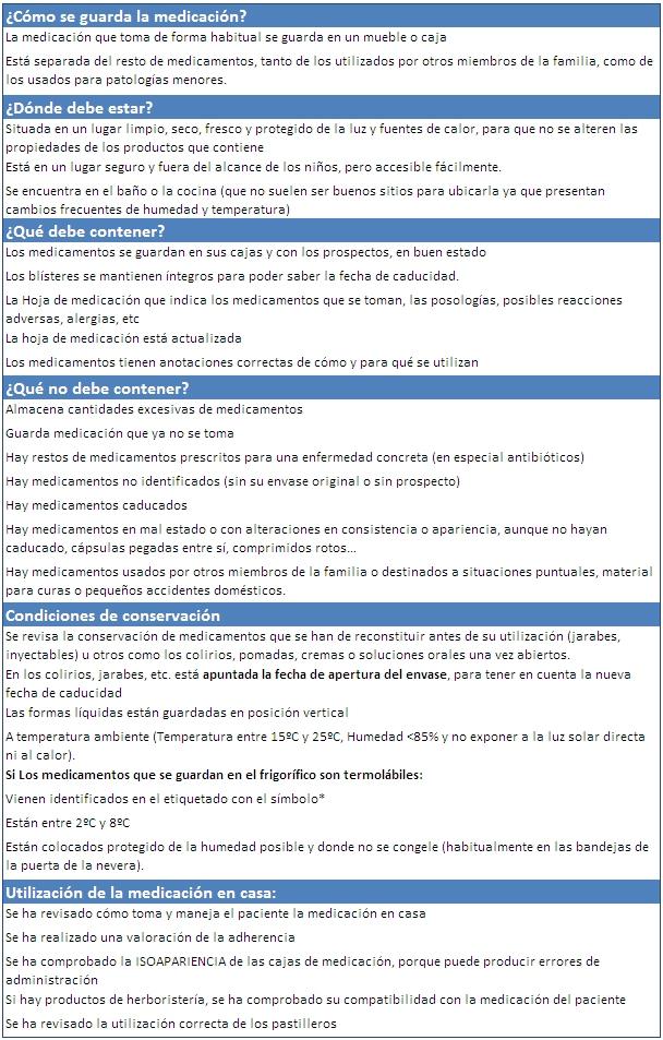 Portal del Medicamento (Revisión de la medicación en el domicilio)