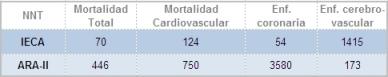Tabla mortalidad enfermedad
