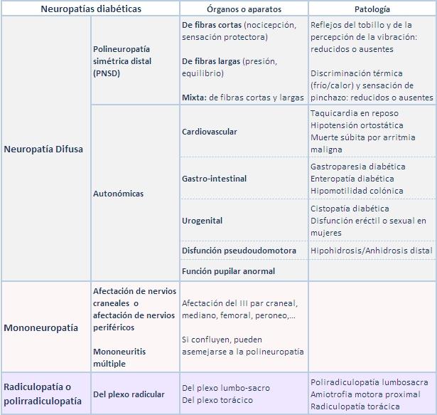 Neuropatía tratamiento para el la diabética? es ¿Cuál