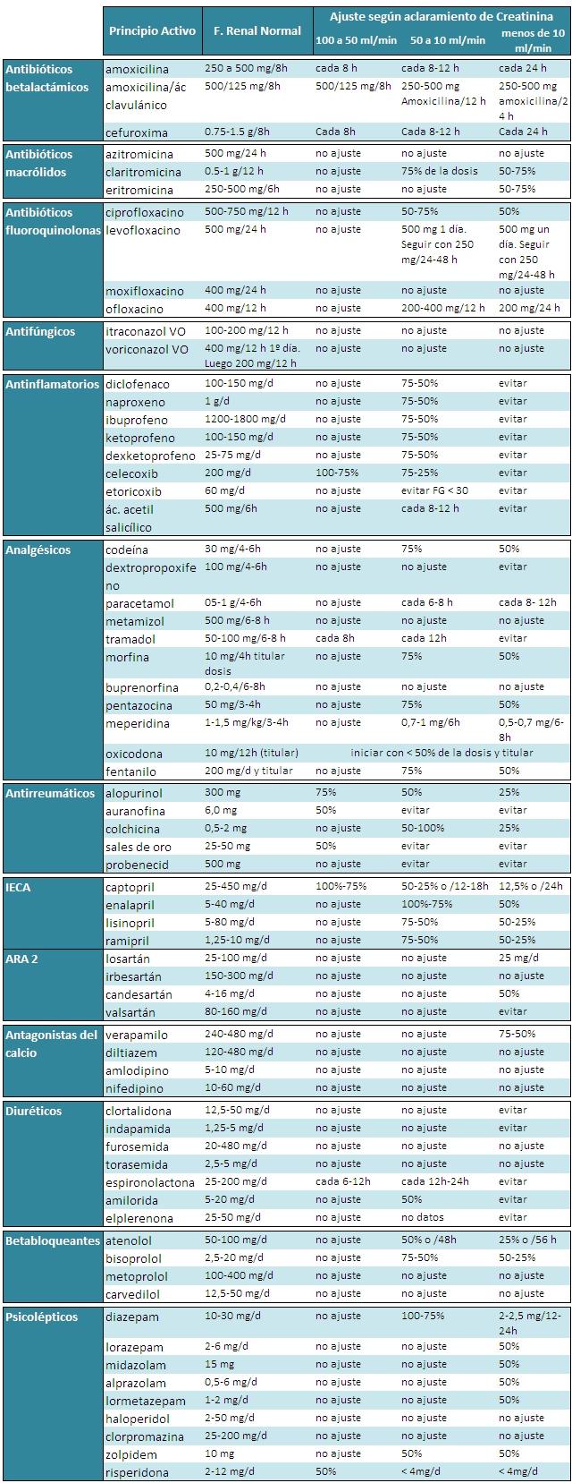 tabla ajuste fármacos en IR