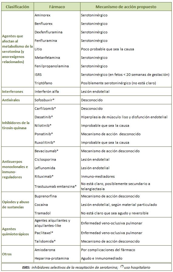 Hipertensión pulmonar que causa hipotensión
