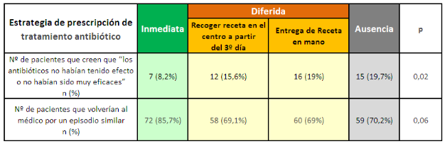 Tabla2_estrategia prescripc antib