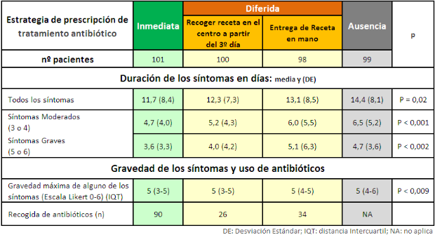 Tabla1_estrategia prescripc antib_2