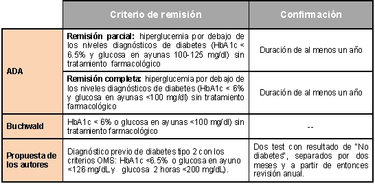 como diagnosticar la diabetes mellitus tipo 2