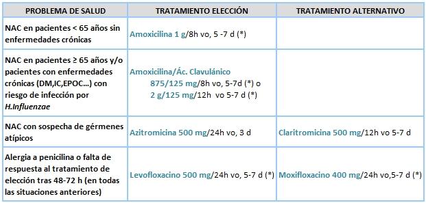 neumonia viral sintomas y tratamiento