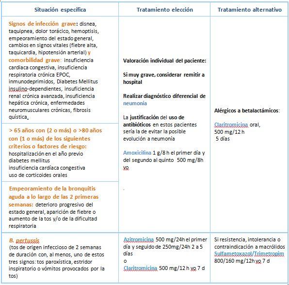 sintomas de infeccion respiratoria aguda en adultos