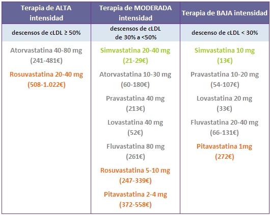 estatina miopatía fisiopatología de la diabetes