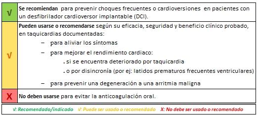 Tratamiento farmacologico para la arritmia cardiaca