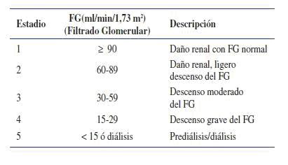 cantidad de sangre filtrada a través de los riñones y la diabetes